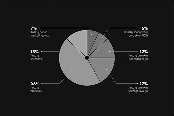 Wykres analizy działalności przedsiębiorcy w ramach audytu wzorniczego