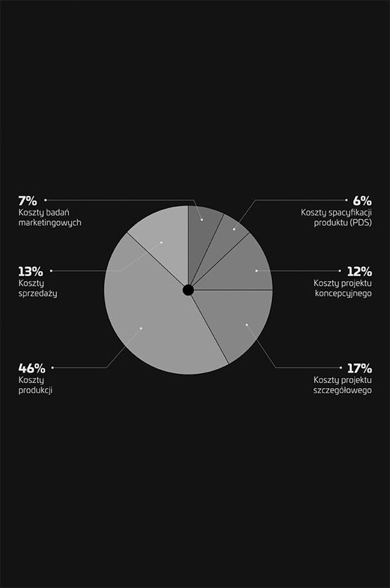 Wykres analizy działalności przedsiębiorcy w ramach audyt wzorniczy Grid Studio Projektowe